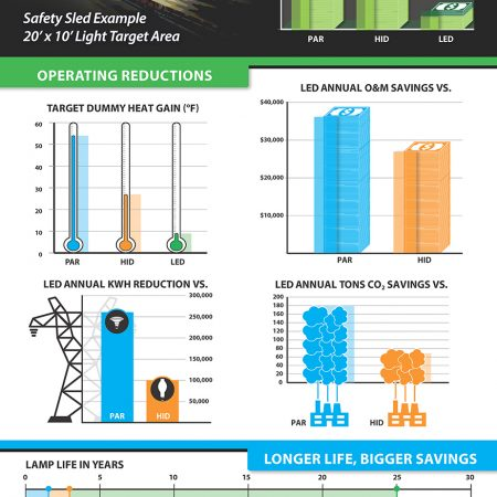 Infographic-LED Light Upgrade Equals Significant Benefits